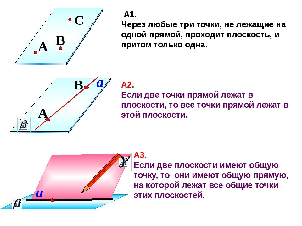 А1. Через любые три точки, не лежащие на одной прямой, проходит плоскость, и...