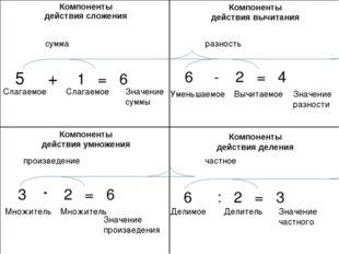 5 + 1 = 6 Слагаемое Слагаемое Значение суммы сумма Компоненты действия вычита