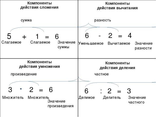 5 + 1 = 6 Слагаемое Слагаемое Значение суммы сумма Компоненты действия вычита...