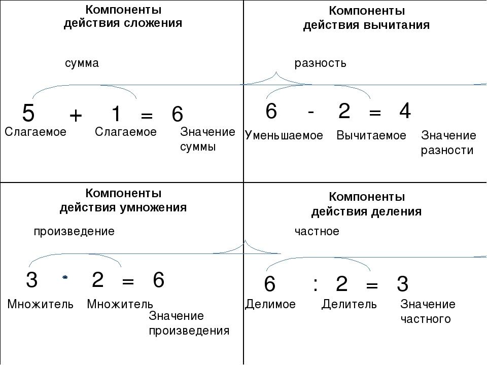 том, картинка названия компонентов арифметических действий проекте сокол пробыла