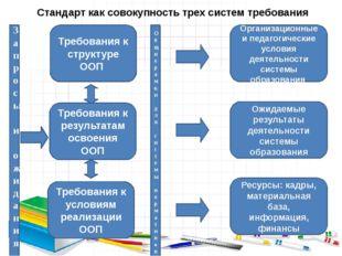 Стандарт как совокупность трех систем требования Запросы и ожидания Требовани