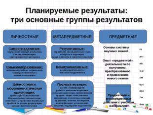 Планируемые результаты: три основные группы результатов ЛИЧНОСТНЫЕ Самоопреде