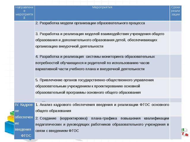 Направление мероприятий Мероприятия Сроки реализации 2.Разработка модели ор...