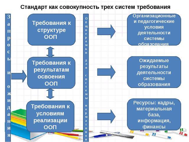 Стандарт как совокупность трех систем требования Запросы и ожидания Требовани...