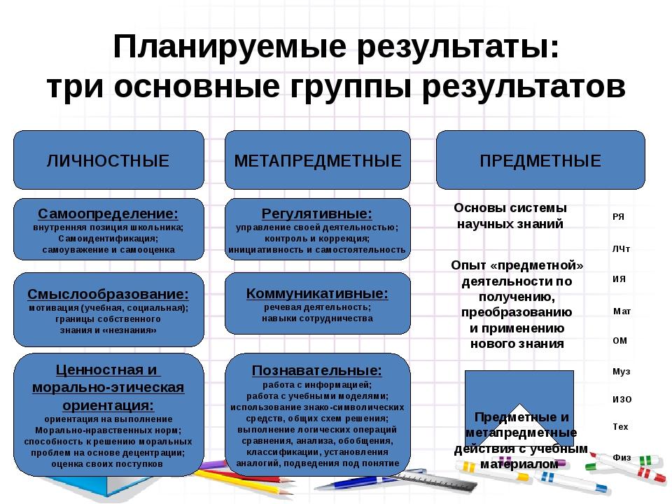Планируемые результаты: три основные группы результатов ЛИЧНОСТНЫЕ Самоопреде...