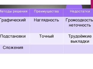 Методырешения Преимущества Недостатки Графический Наглядность Громоздкость, н