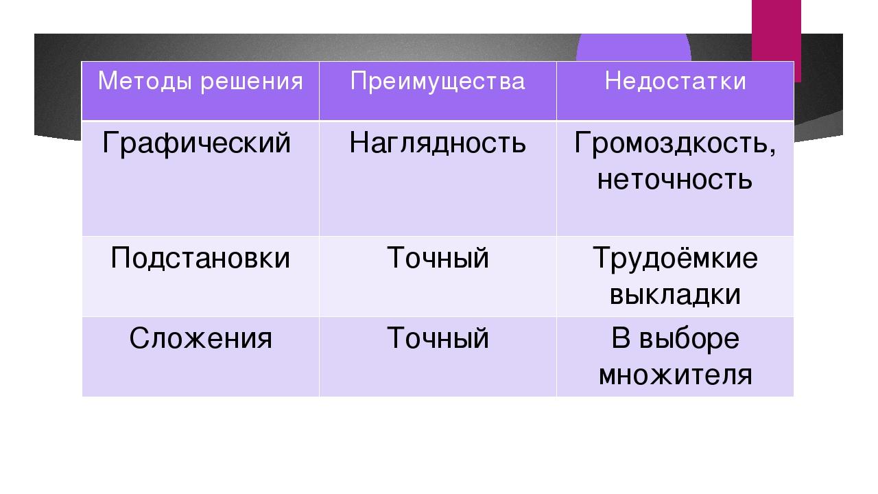 Методырешения Преимущества Недостатки Графический Наглядность Громоздкость, н...