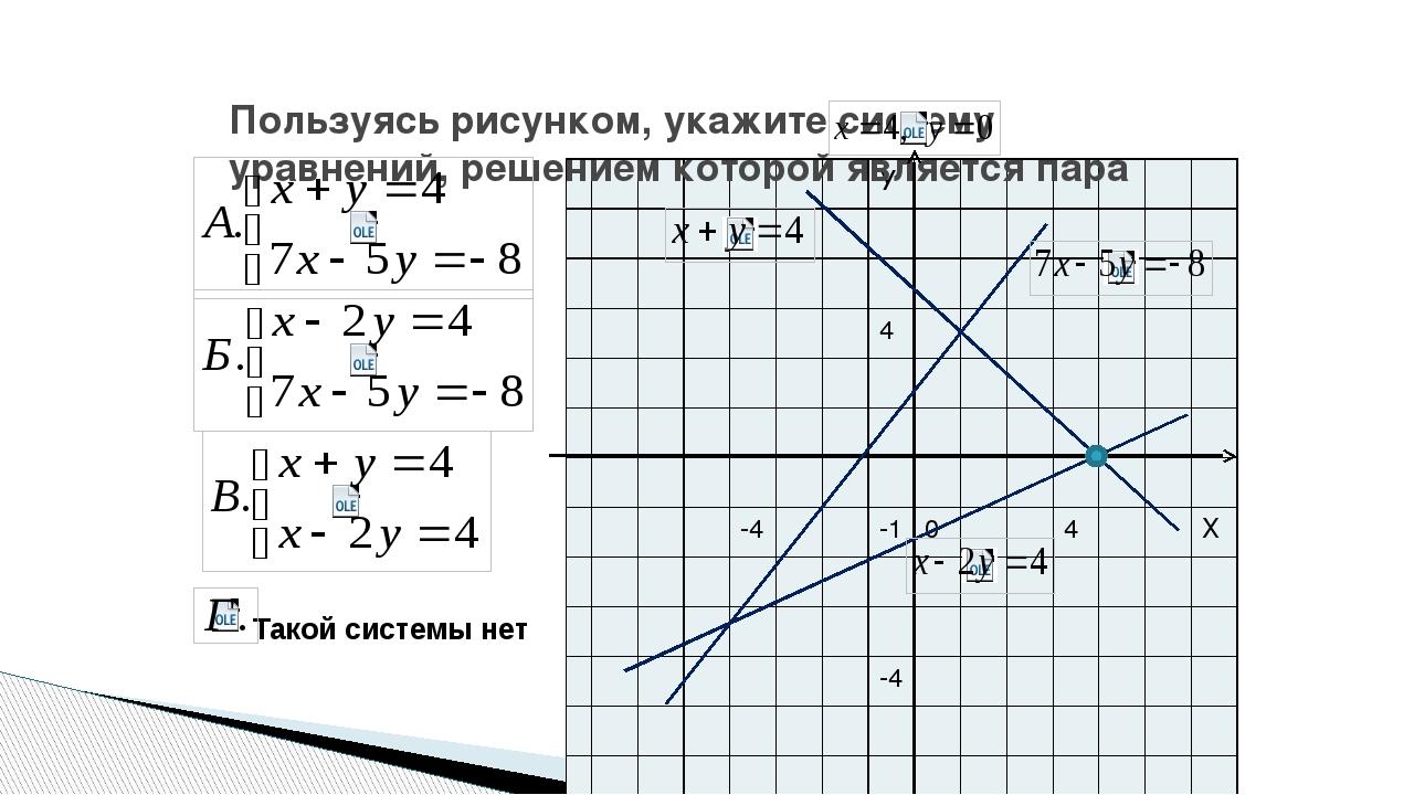 Пользуясь рисунком, укажите систему уравнений, решением которой является пар...
