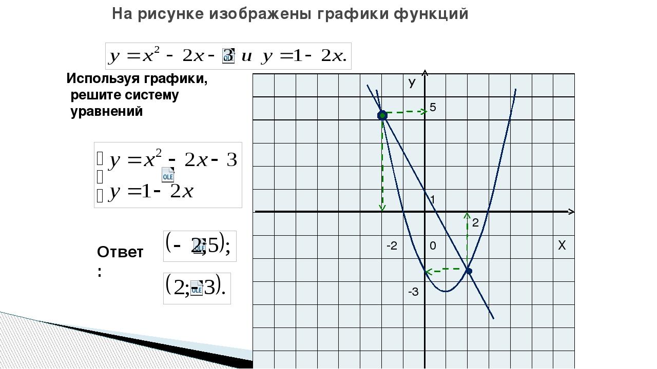 Используя графики, решите систему уравнений На рисунке изображены графики фун...