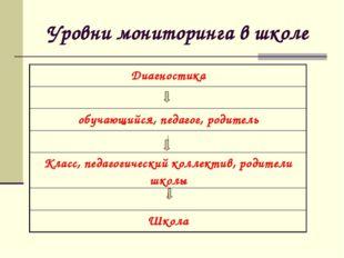 Уровни мониторинга в школе Диагностика ↓ обучающийся, педагог, родитель ↓ Кл