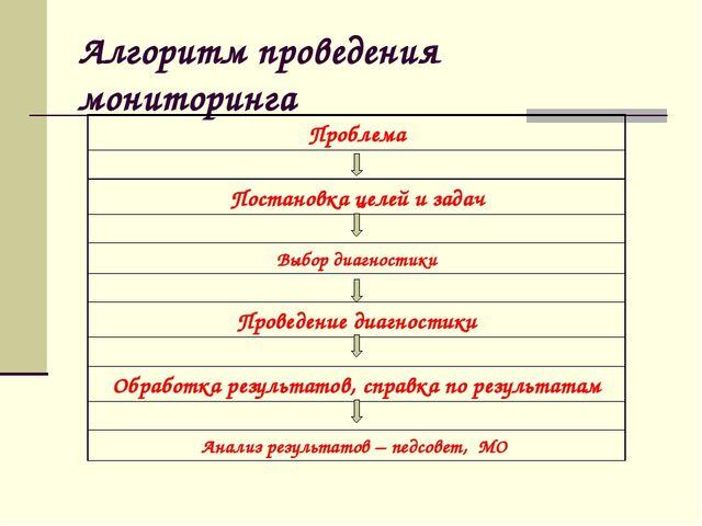 Алгоритм проведения мониторинга Проблема ↓ Постановка целей и задач ↓ Выбор д...