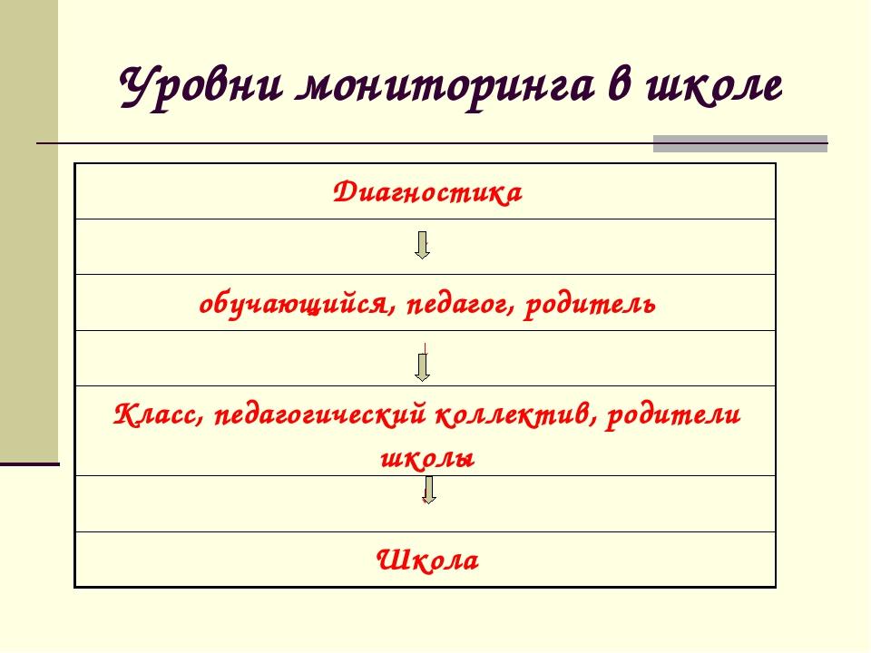 Уровни мониторинга в школе Диагностика ↓ обучающийся, педагог, родитель ↓ Кл...