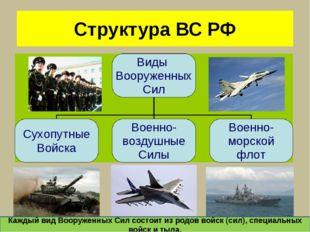 Структура ВС РФ Виды Вооруженных Сил Сухопутные Войска Военно- воздушные Силы