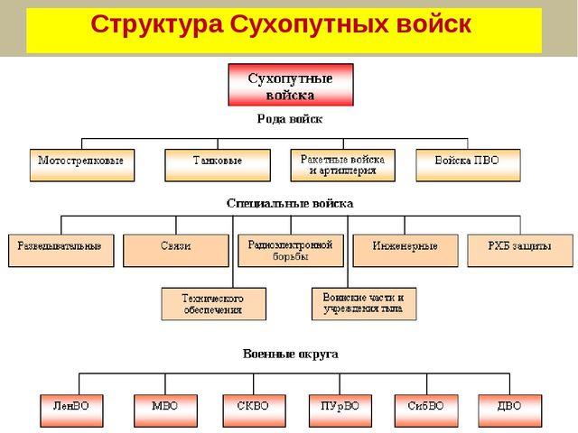 Структура Сухопутных войск