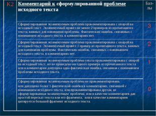 К2Комментарий к сформулированной проблеме исходного текста Бал-лы Сформулир