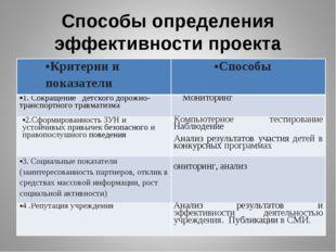 Способы определения эффективности проекта Критерии и показателиСпособы 1. Со