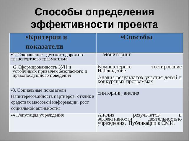 Способы определения эффективности проекта Критерии и показателиСпособы 1. Со...
