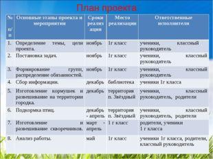 План проекта № п/пОсновные этапы проекта и мероприятияСроки реализацииМест