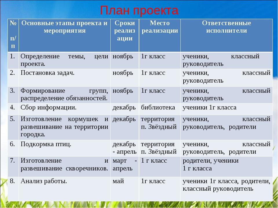 План проекта № п/пОсновные этапы проекта и мероприятияСроки реализацииМест...