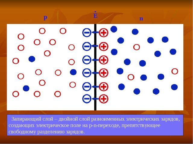 n р Е Запирающий слой – двойной слой разноименных электрических зарядов, созд...