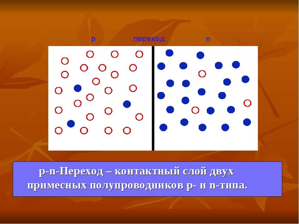 р-n-Переход – контактный слой двух примесных полупроводников р- и n-типа. р...