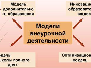 Модели внеурочной деятельности Модель дополнительного образования Модель «шко