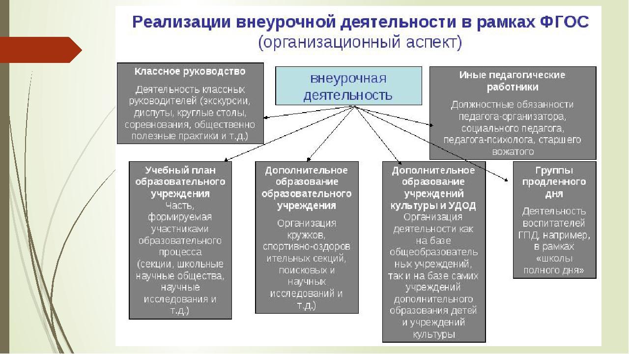 Модели организации внеурочной работы заработать онлайн вязьма