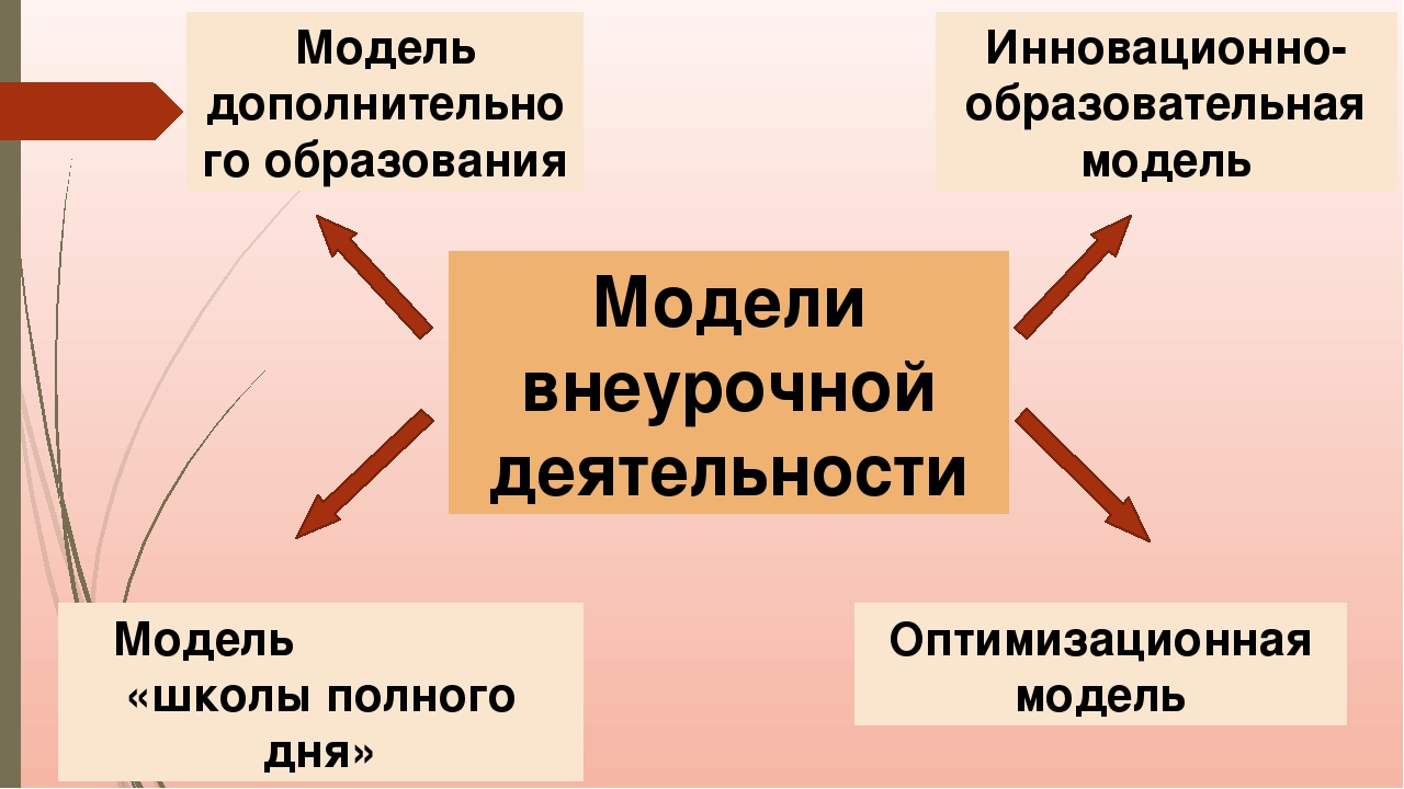 Модели внеурочной деятельности Модель дополнительного образования Модель «шко...