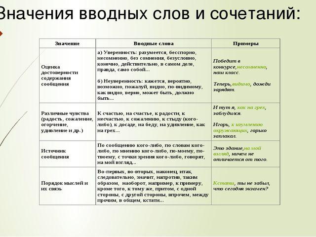 Значения вводных слов и сочетаний: