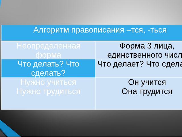 Алгоритм правописания –тся, -ться Неопределенная форма Форма 3 лица, единств...