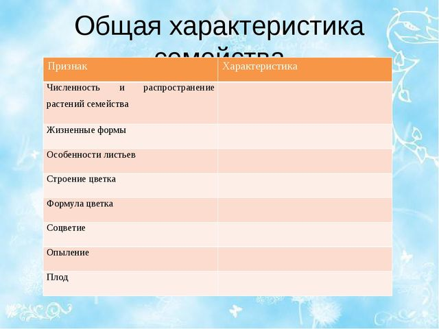 Общая характеристика семейства Признак Характеристика Численность и распростр...
