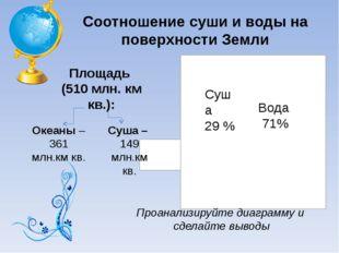 Соотношение суши и воды на поверхности Земли Суша 29 % Вода 71% Проанализируй