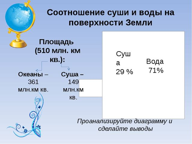 Соотношение суши и воды на поверхности Земли Суша 29 % Вода 71% Проанализируй...