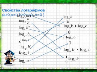 Свойства логарифмов (а>0,a1,b>0,c>0, n0 ) :