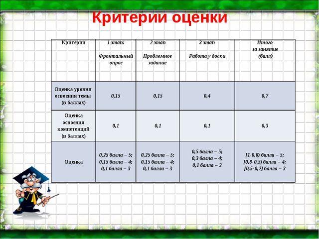 Критерии оценки Критерии1 этап: Фронтальный опрос2 этап Проблемное задание...