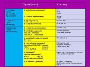 Түрлері (типы)Мысалдар  Тұлғасына қарай (по способу образования)1) негізгі