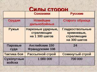 Силы сторон СоюзникиРусские ОрудияНовейшие дальнобойныеСтарого образца Ру