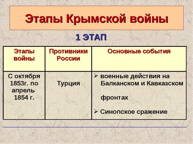Этапы Крымской войны 1 ЭТАП Этапы войны Противники РоссииОсновные события С...