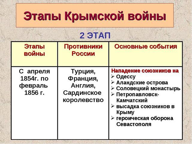 Этапы Крымской войны 2 ЭТАП Этапы войны Противники РоссииОсновные события С...