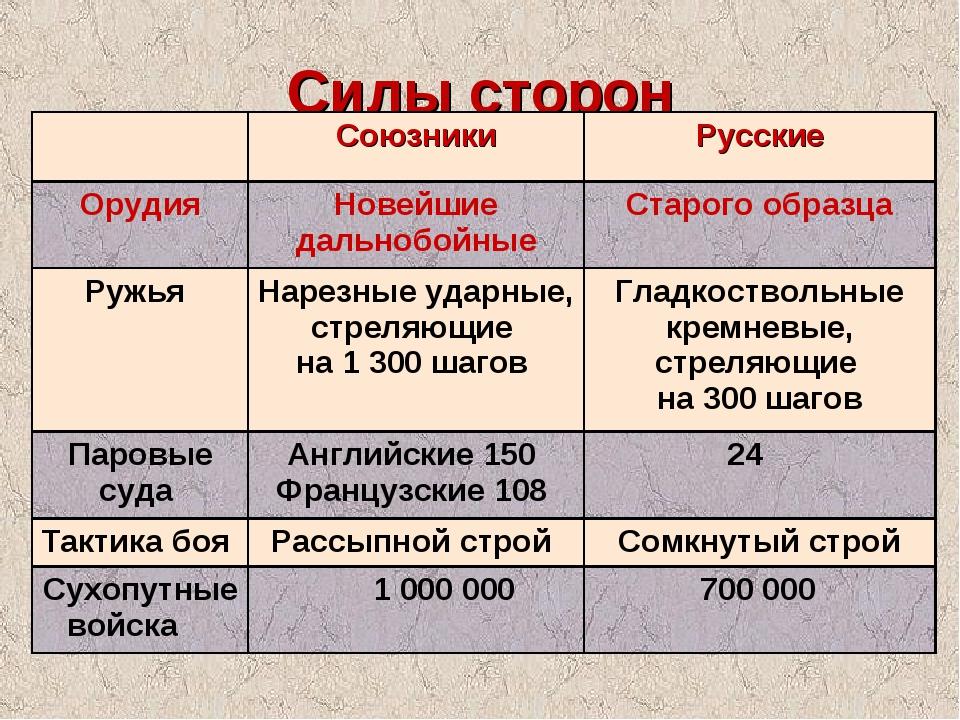 Силы сторон СоюзникиРусские ОрудияНовейшие дальнобойныеСтарого образца Ру...