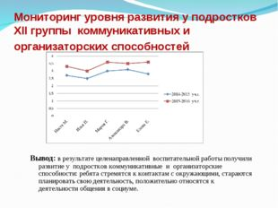 Мониторинг уровня развития у подростков XII группы коммуникативных и организа