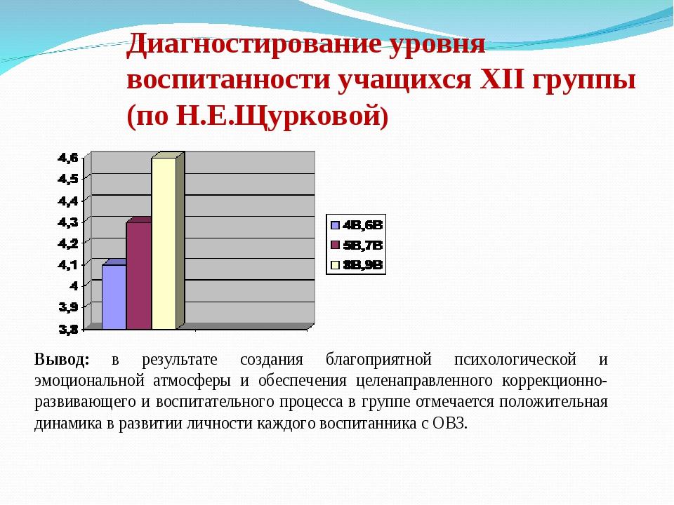 Диагностирование уровня воспитанности учащихся XII группы (по Н.Е.Щурковой)