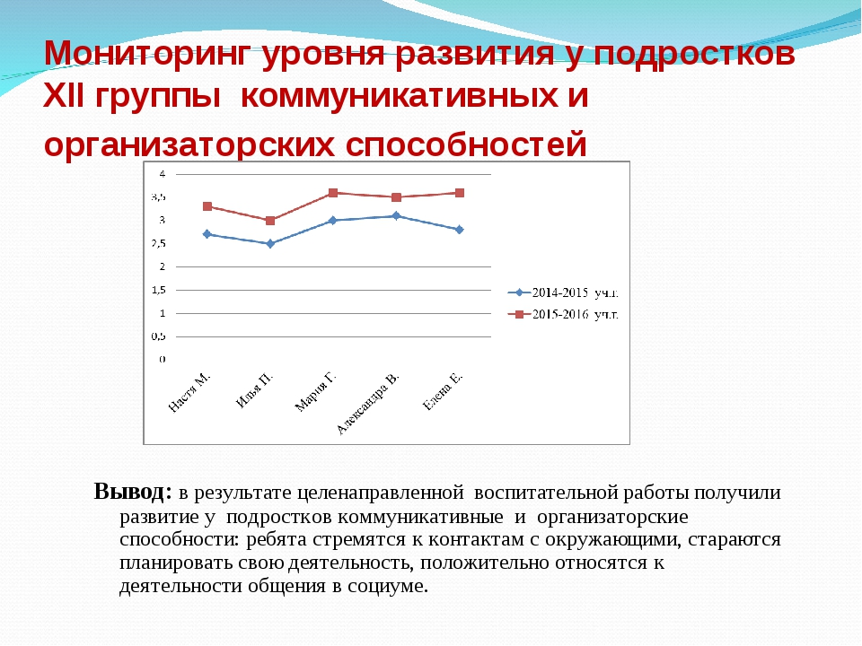 Мониторинг уровня развития у подростков XII группы коммуникативных и организа...