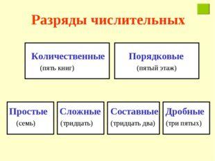 Разряды числительных Количественные Порядковые (пять книг) (пятый этаж) Прост