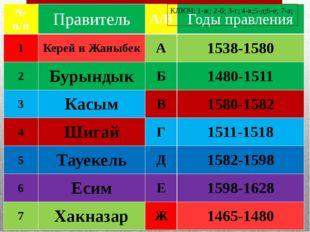 КЛЮЧ: 1-ж; 2-б; 3-г; 4-в;5-д;6-е; 7-а; № п/п Правитель А/В Годы правления 1 К