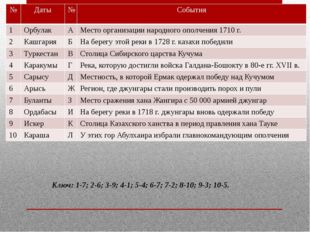 Ключ: 1-7; 2-6; 3-9; 4-1; 5-4; 6-7; 7-2; 8-10; 9-3; 10-5. № Даты № События 1