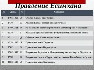 Правление Есимхана № Даты № События 1 1465-1466 А Султан Касым стал ханом 2 1