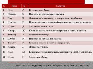 КОД: 1-З; 2-М; 3- Д; 4-Н; 5-И; 6- Г; 7- Л; 8- Б; 9- К; 10-А ; 11- Ж; 12- В. №