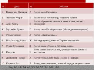 Код: 1-6; 2-8; 3-4; 4-9; 5-5; 6-3; 7-7; 8-1; 9-10; 10-2. № Даты № События 1 К