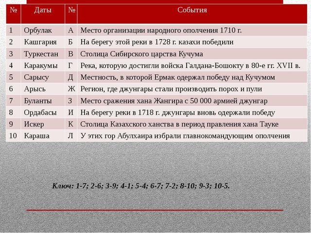 Ключ: 1-7; 2-6; 3-9; 4-1; 5-4; 6-7; 7-2; 8-10; 9-3; 10-5. № Даты № События 1...